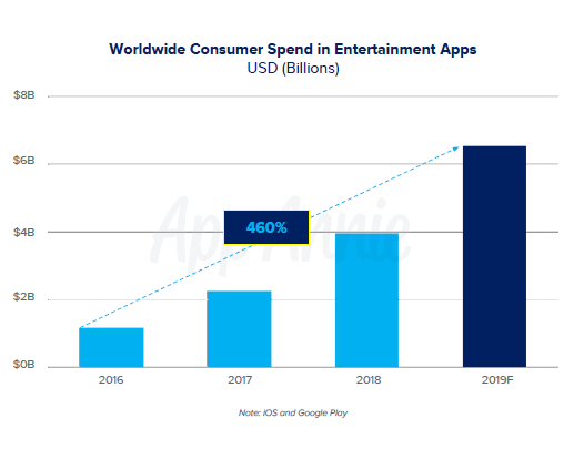 Worldwide consumer spend for entertainment apps