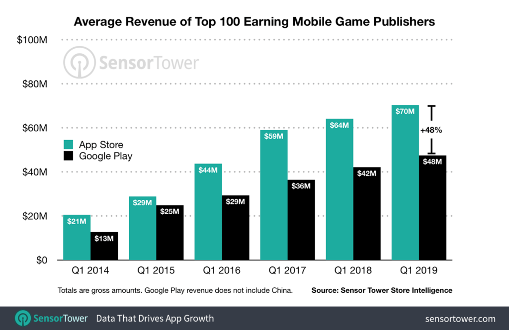 average revenue of top 100 earning mobile game publishers from 2014 to 2019