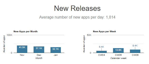 app store new releases 2020