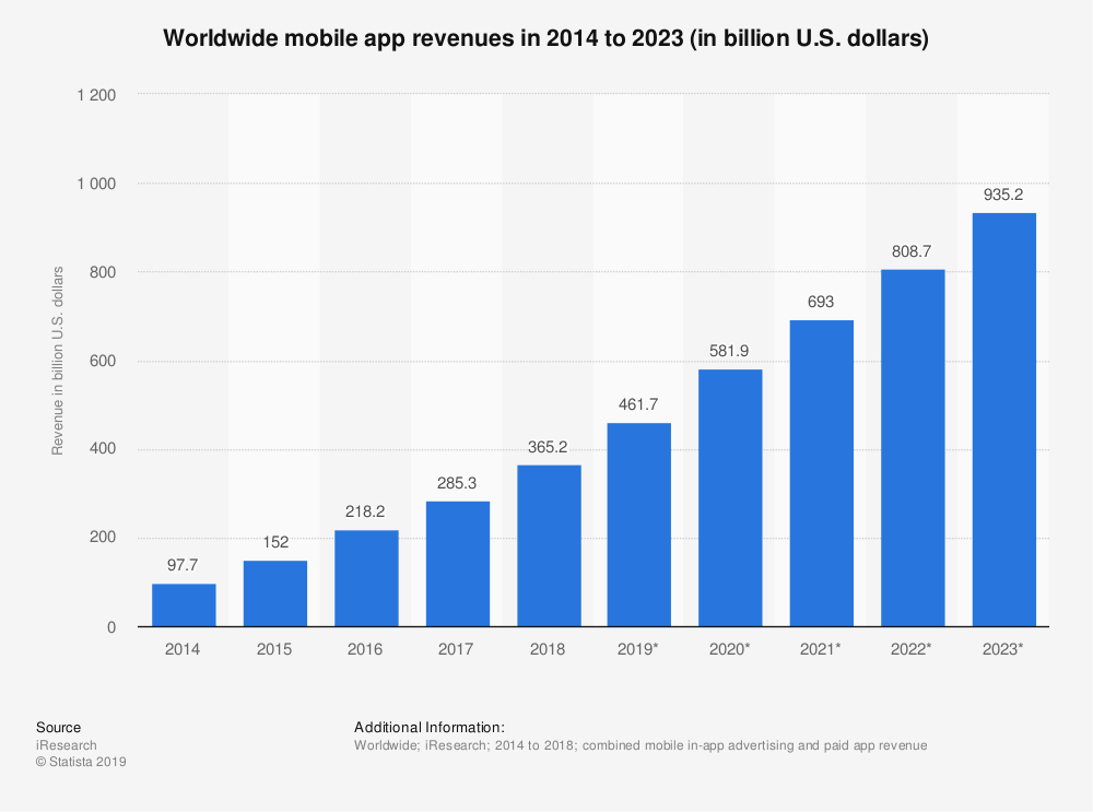 worldwide mobile app revenue until 2023