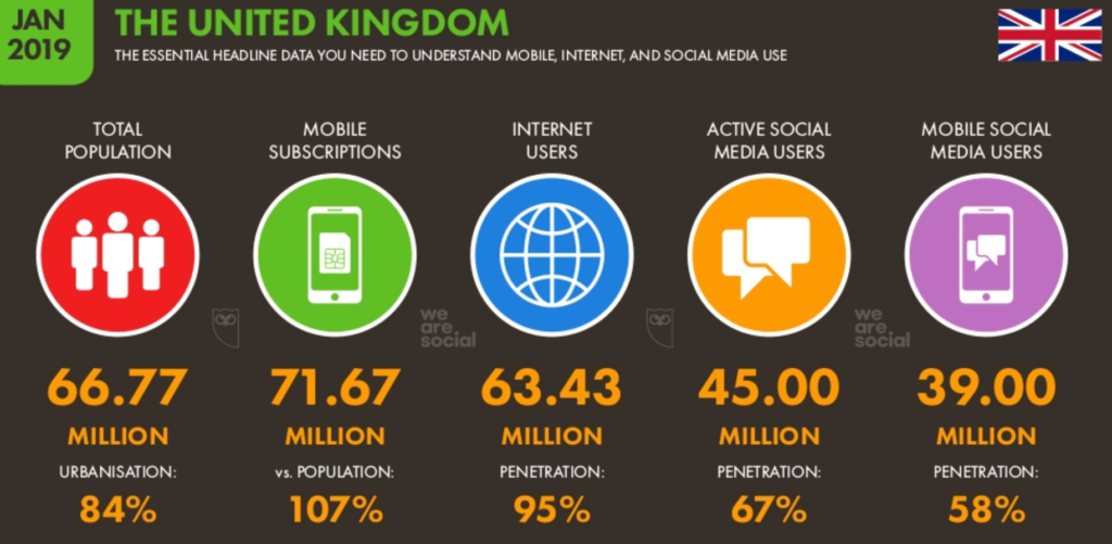 UK Stats on mobile, internet and social media use Hootsuite