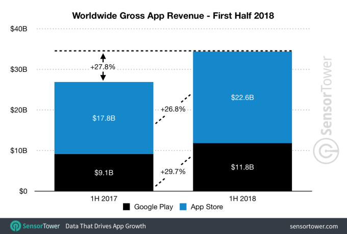 Worlwide Gross App Revenue 2018