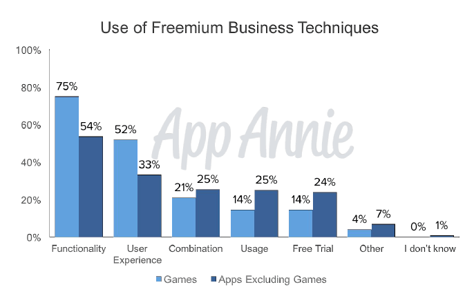 Use of freemium business techniques for mobile apps