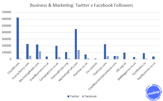 business and marketing twitter v facebook followers