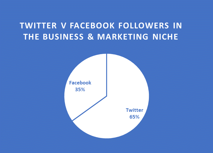 Twitter and Facebook social media followers in the business and marketing sector