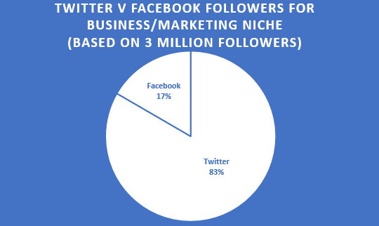 twitter and facebook followers in business and marketing