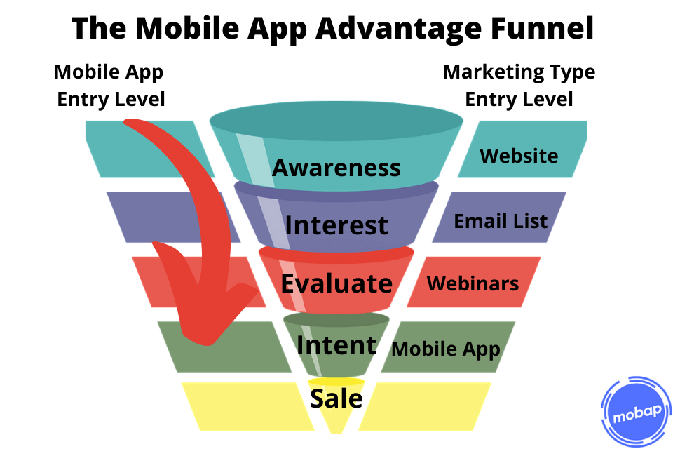 Mobile app marketing funnel that shows the advantage of having a mobile app for marketing tactics